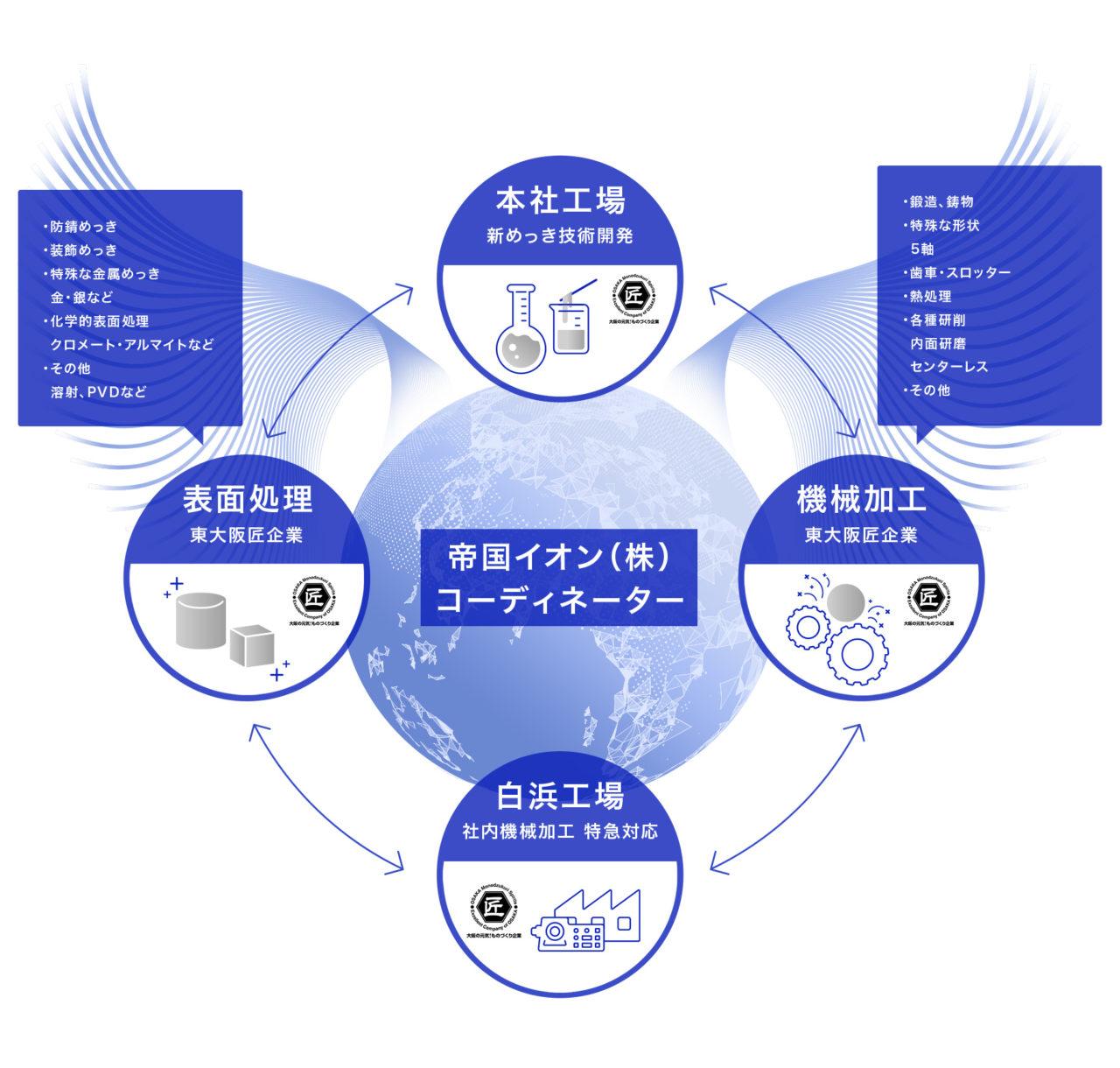 東大阪の匠企業が連携するものづくりネットワーク
